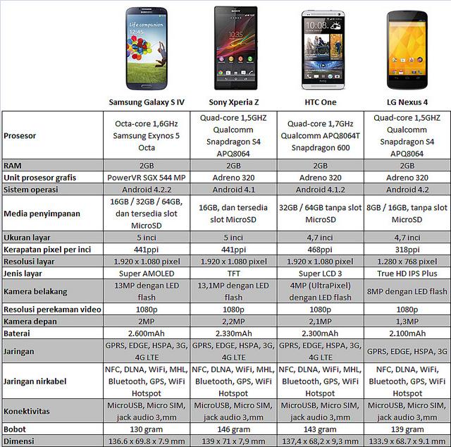 Spesifikasi & Compare Samsung Galaxy S4
