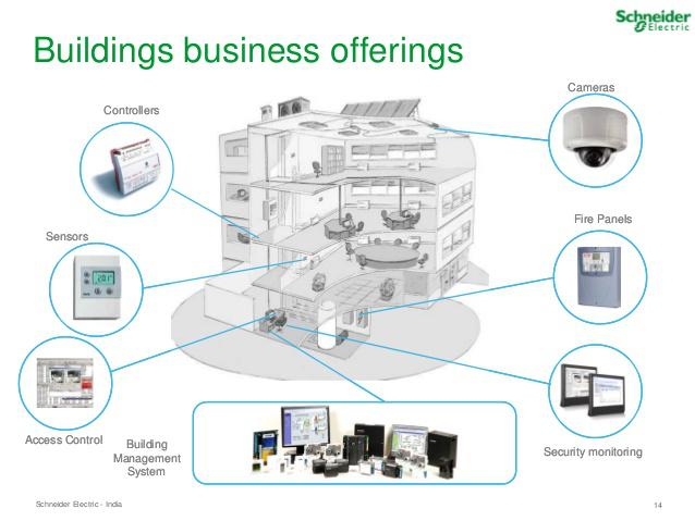 Smart Building Schneider