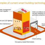 smart-building-systematic-approach